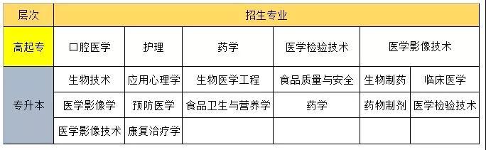 吉林医药学院,长春春成教育咨询报名服务